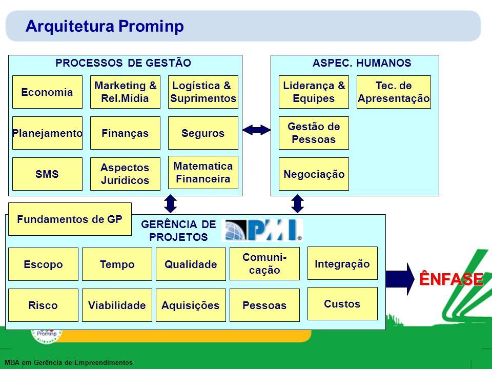MBA em Gerência de Empreendimentos Arquitetura Prominp PROCESSOS DE GESTÃOASPEC. HUMANOS GERÊNCIA DE PROJETOS Economia Planejamento SMS Marketing & Re