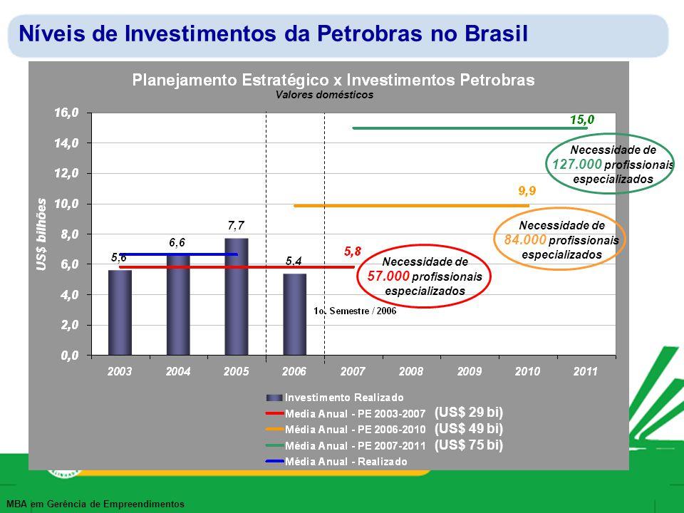 MBA em Gerência de Empreendimentos Plano de Investimento Setor Óleo e Gás no Brasil Petrobras 2007 – 2011 US$ 75.6 bilhões Outras Operadoras 2006 – 2010 US$ 17,1 bilhões