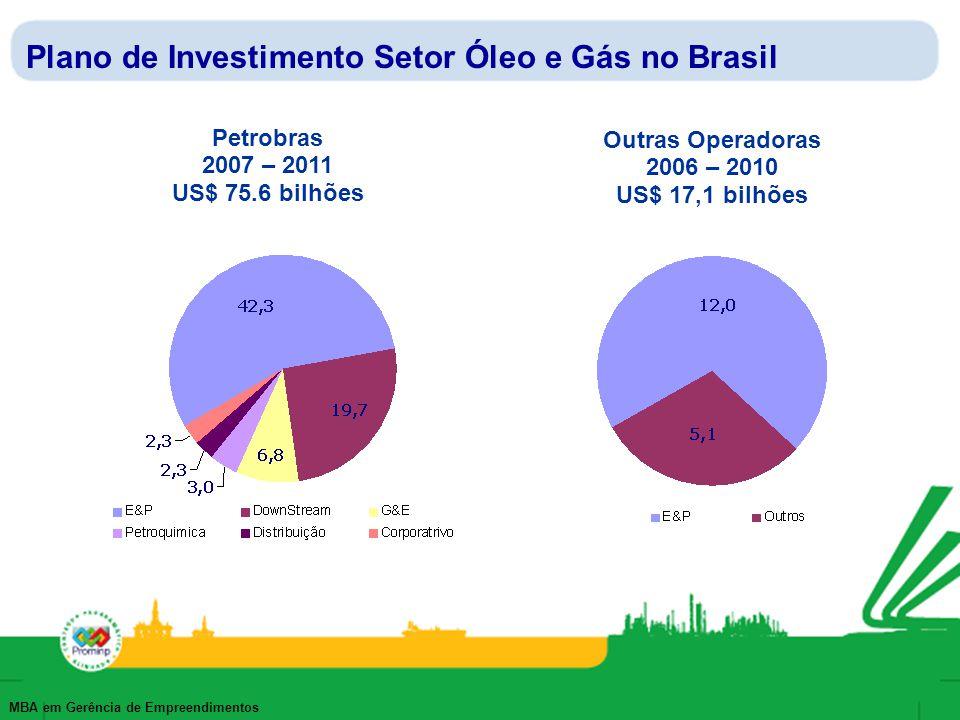 MBA em Gerência de Empreendimentos Plano de Investimento Setor Óleo e Gás no Brasil Petrobras 2007 – 2011 US$ 75.6 bilhões Outras Operadoras 2006 – 20