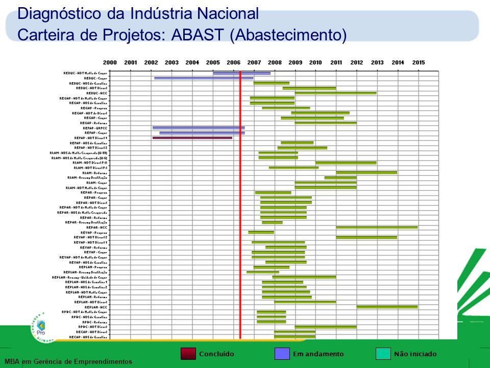 MBA em Gerência de Empreendimentos Diagnóstico da Indústria Nacional Carteira de Projetos: Gás & Energia e Transp.