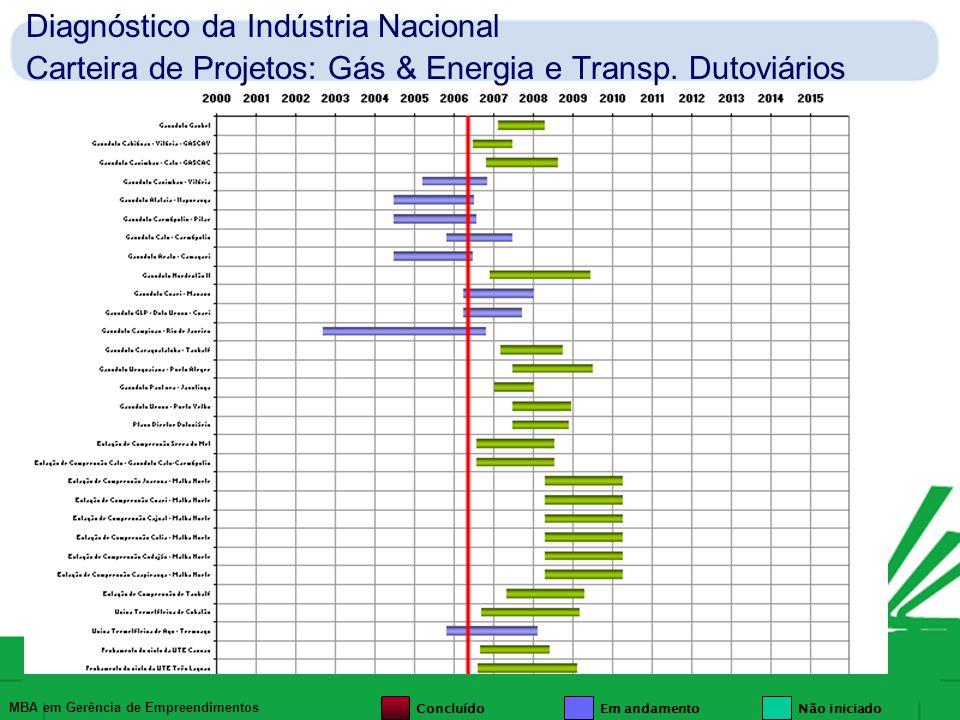 MBA em Gerência de Empreendimentos Diagnóstico da Indústria Nacional Carteira de Projetos: TM (Transportes Marítimos) ConcluídoEm andamentoNão iniciado