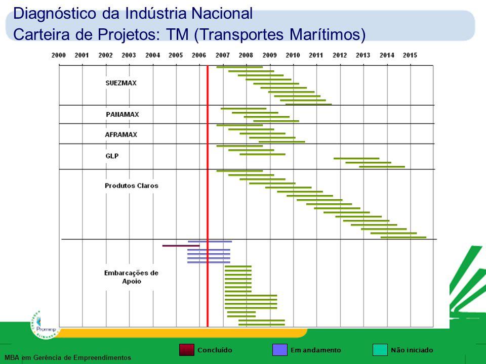 MBA em Gerência de Empreendimentos Diagnóstico da Indústria Nacional Carteira de Projetos: TM (Transportes Marítimos) ConcluídoEm andamentoNão iniciad