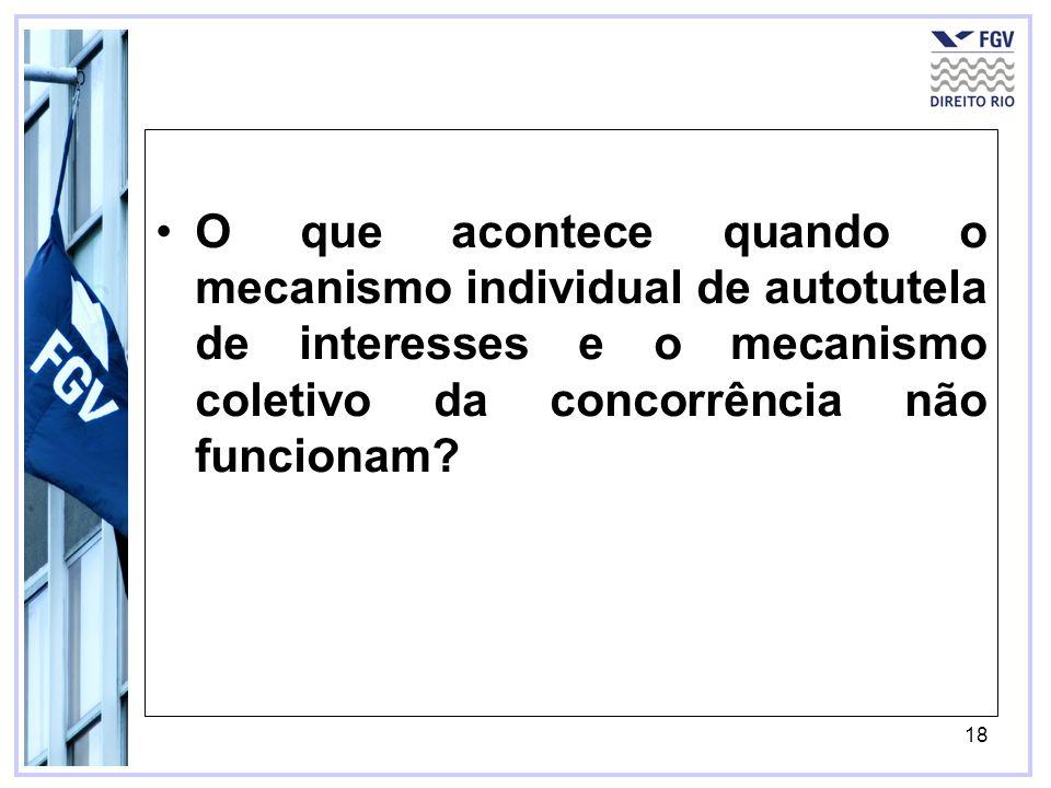 18 O que acontece quando o mecanismo individual de autotutela de interesses e o mecanismo coletivo da concorrência não funcionam?