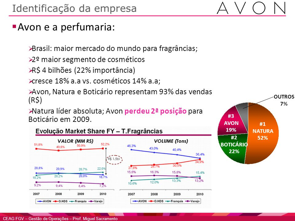 CEAG FGV – Gestão de Operações – Prof. Miguel Sacramento Identificação da empresa Avon e a perfumaria: Brasil: maior mercado do mundo para fragrâncias