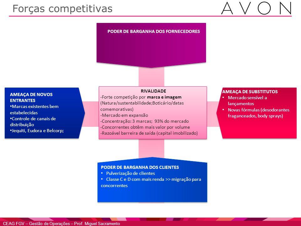 CEAG FGV – Gestão de Operações – Prof. Miguel Sacramento Forças competitivas RIVALIDADE -Forte competição por marca e imagem (Natura/sustentabilidade;