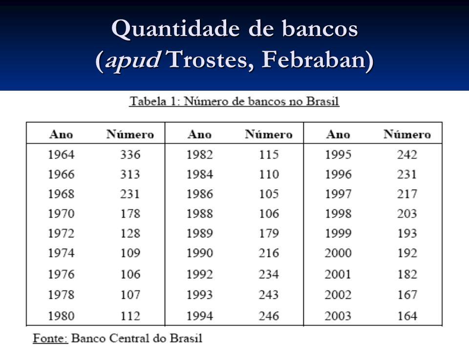 Quantidade de bancos (apud Trostes, Febraban)