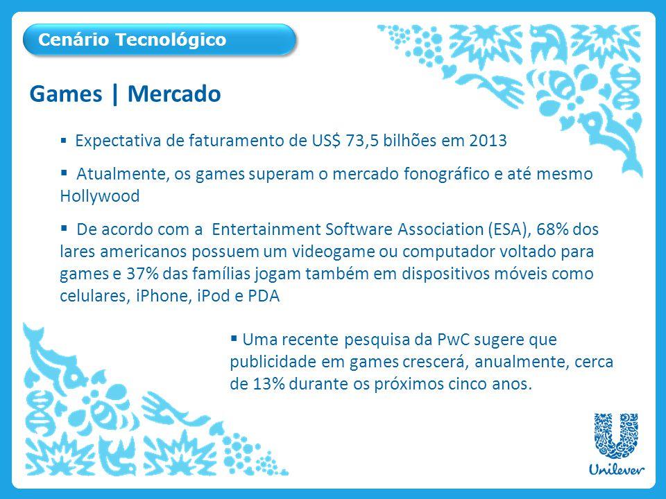 Expectativa de faturamento de US$ 73,5 bilhões em 2013 Atualmente, os games superam o mercado fonográfico e até mesmo Hollywood De acordo com a Entert