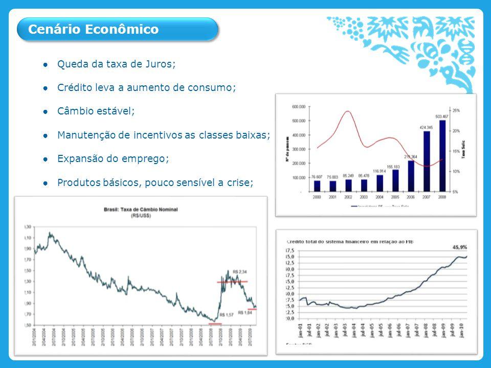 Ice Cream & Beverages Personal Care Savoury, Dressings & Spreads Cenário Econômico Queda da taxa de Juros; Crédito leva a aumento de consumo; Câmbio e