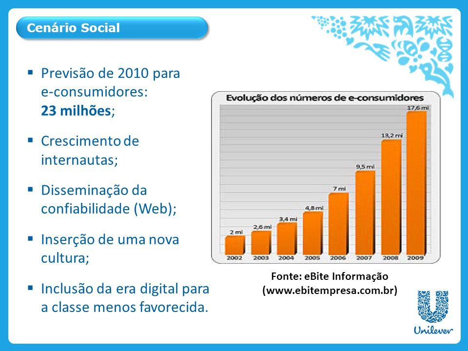 Ice Cream & Beverages Personal Care Savoury, Dressings & Spreads Cenário Social Previsão de 2010 para e-consumidores: 23 milhões; Crescimento de internautas; Disseminação da confiabilidade (Web); Inserção de uma nova cultura; Inclusão da era digital para a classe menos favorecida.