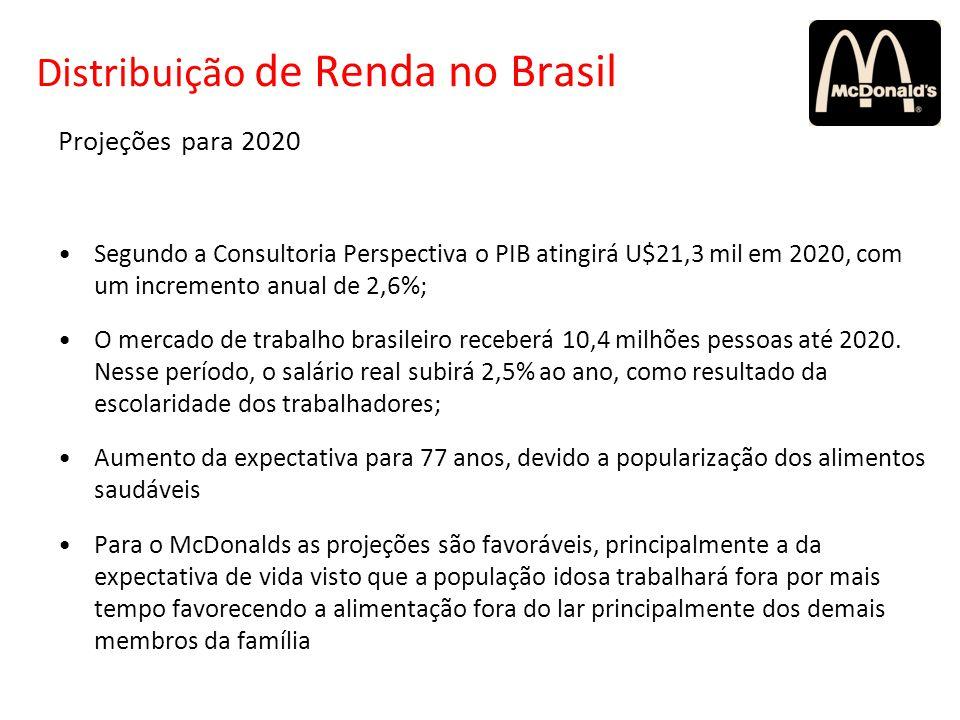 Projeções para 2020 Segundo a Consultoria Perspectiva o PIB atingirá U$21,3 mil em 2020, com um incremento anual de 2,6%; O mercado de trabalho brasil