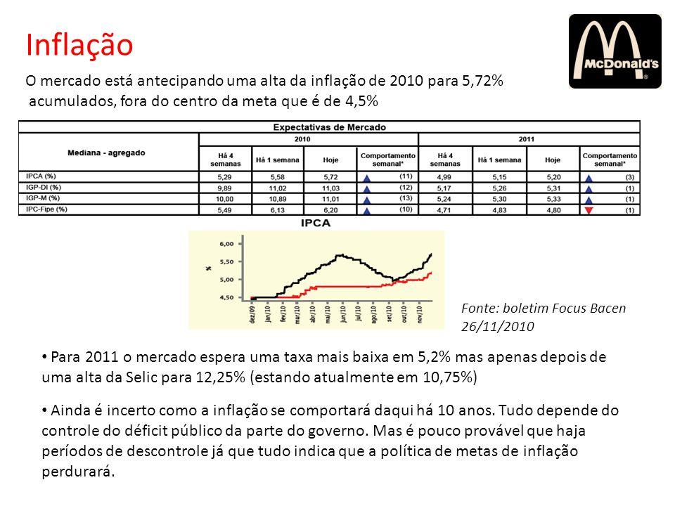 Inflação O mercado está antecipando uma alta da inflação de 2010 para 5,72% acumulados, fora do centro da meta que é de 4,5% Para 2011 o mercado esper