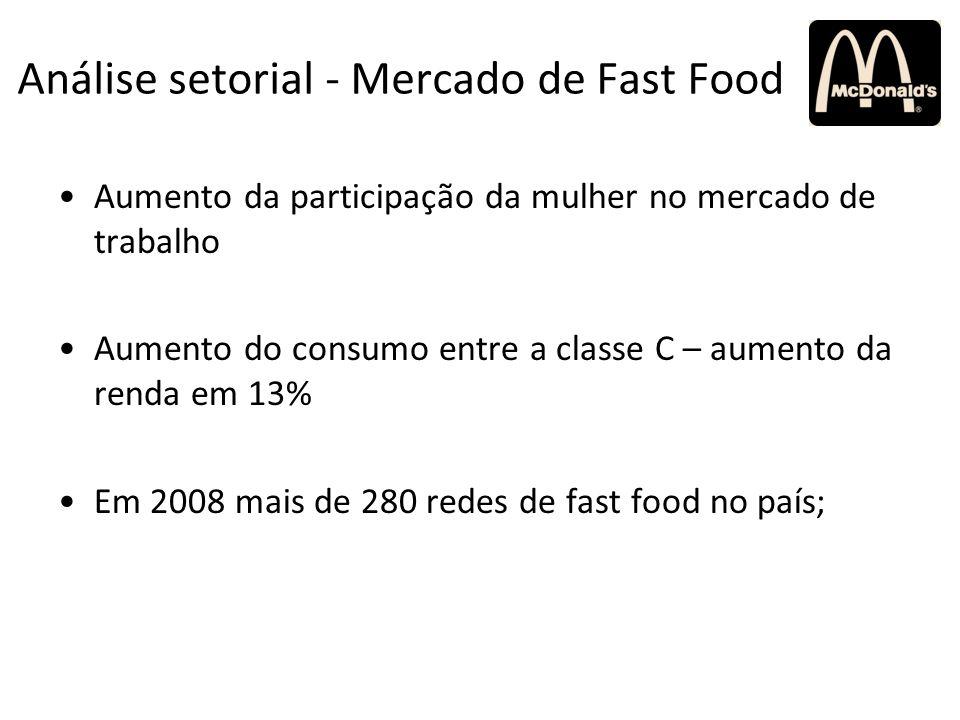 Análise setorial - Mercado de Fast Food Aumento da participação da mulher no mercado de trabalho Aumento do consumo entre a classe C – aumento da rend