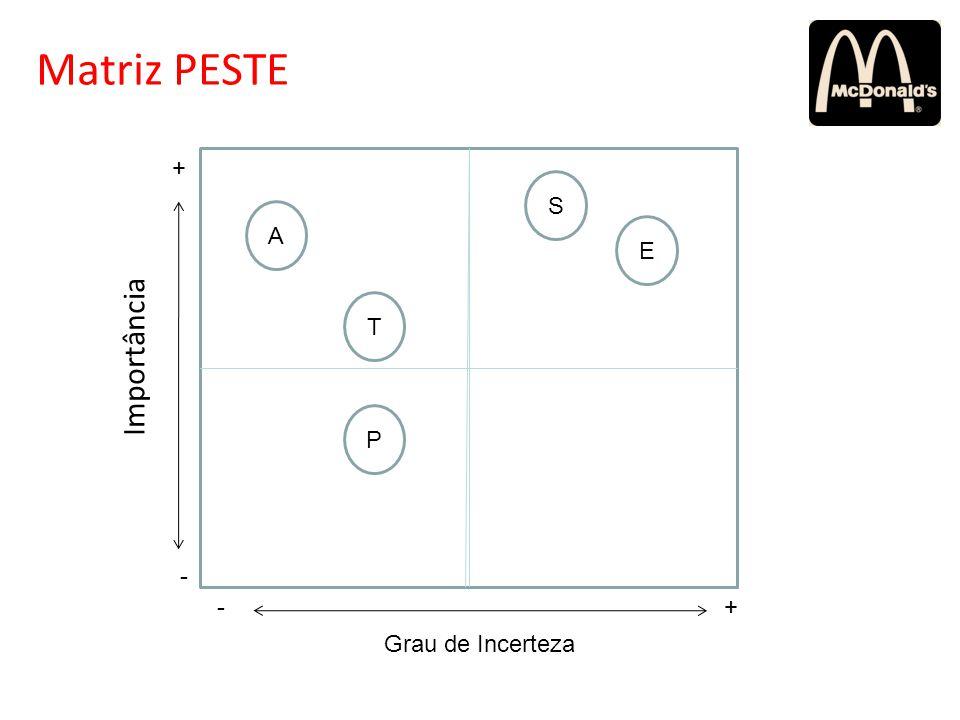 Grau de Incerteza Importância -+ - + Matriz PESTE A P T E S