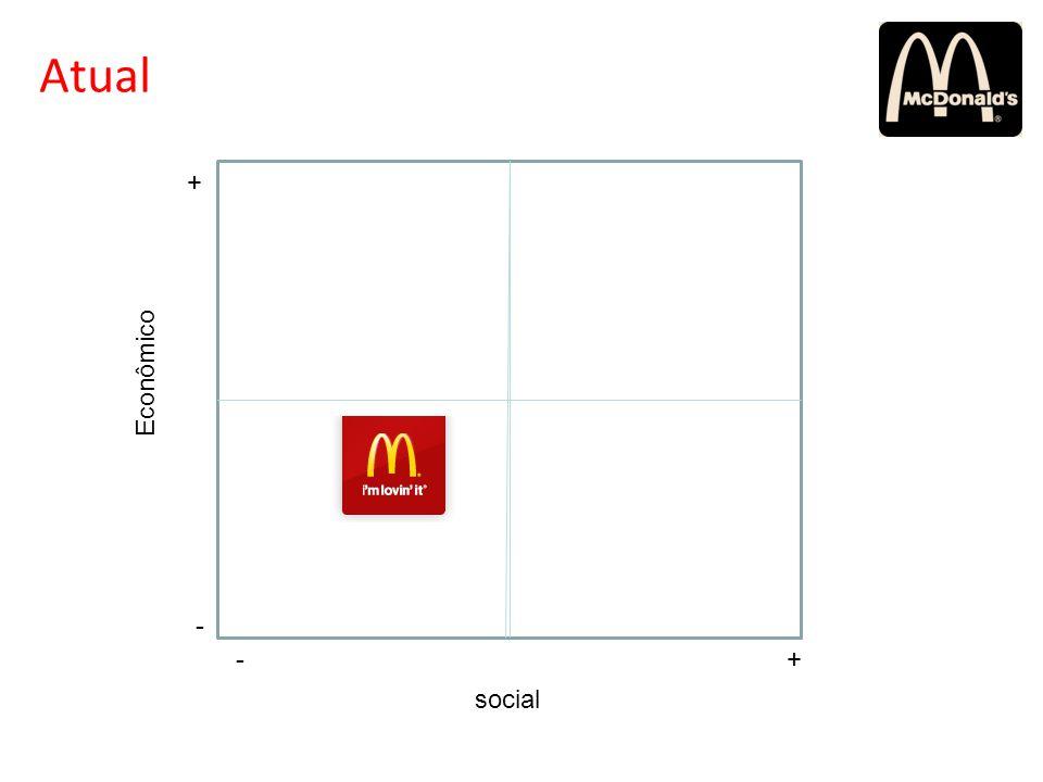 social Econômico -+ - + Atual