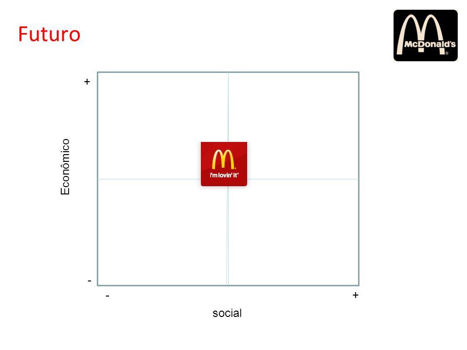 social Econômico -+ - + Futuro