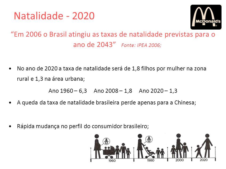 Natalidade - 2020 Em 2006 o Brasil atingiu as taxas de natalidade previstas para o ano de 2043 Fonte: IPEA 2006; No ano de 2020 a taxa de natalidade s