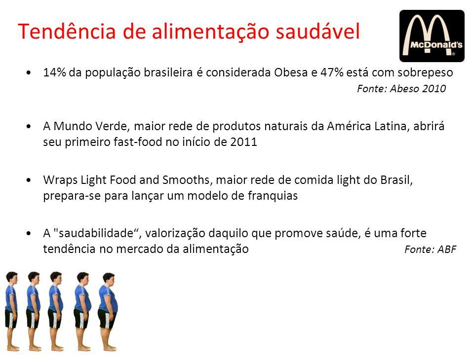Tendência de alimentação saudável 14% da população brasileira é considerada Obesa e 47% está com sobrepeso Fonte: Abeso 2010 A Mundo Verde, maior rede