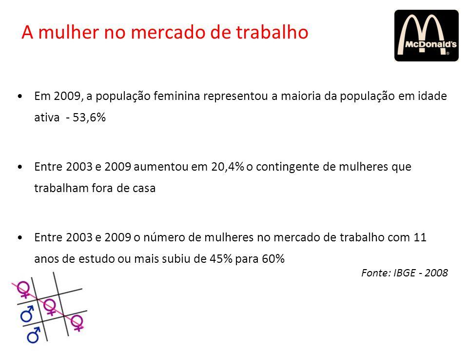 A mulher no mercado de trabalho Em 2009, a população feminina representou a maioria da população em idade ativa - 53,6% Entre 2003 e 2009 aumentou em