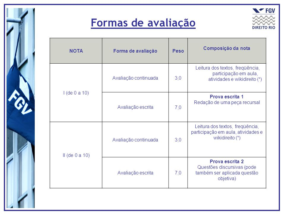 NOTAForma de avaliaçãoPeso Composição da nota I (de 0 a 10) Avaliação continuada3,0 Leitura dos textos, freqüência, participação em aula, atividades e