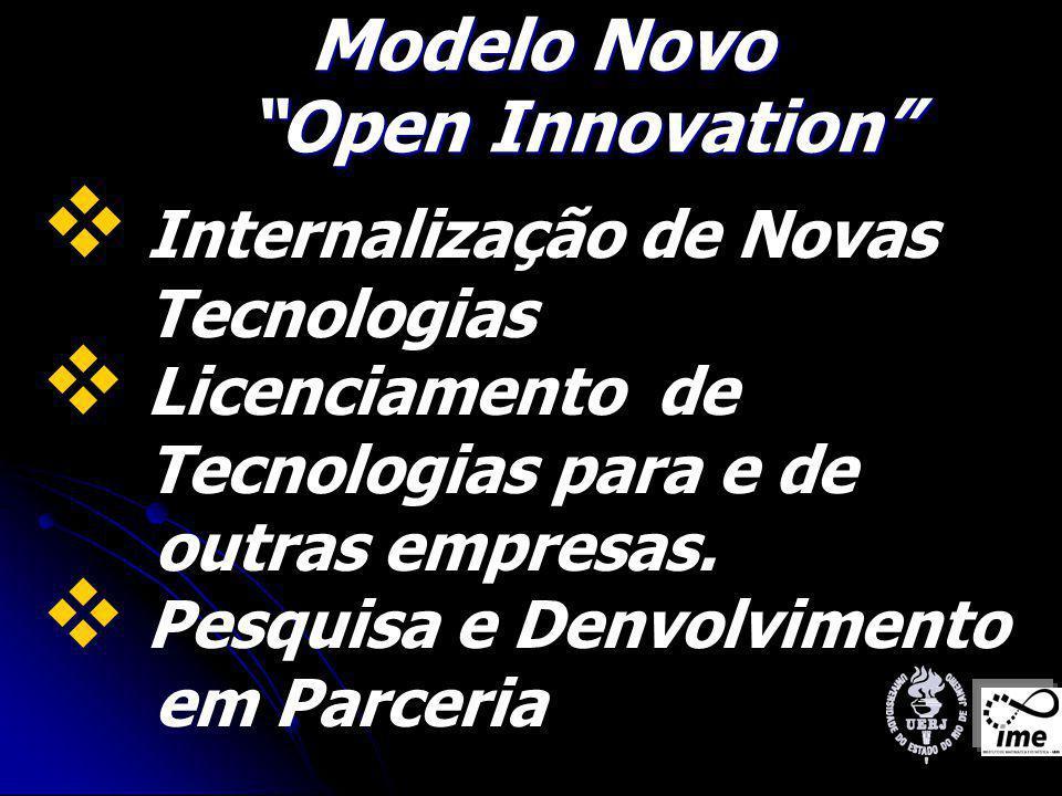 Modelo Novo Open Innovation Modelo Novo Open Innovation Internalização de Novas Tecnologias Licenciamento de Tecnologias para e de outras empresas.