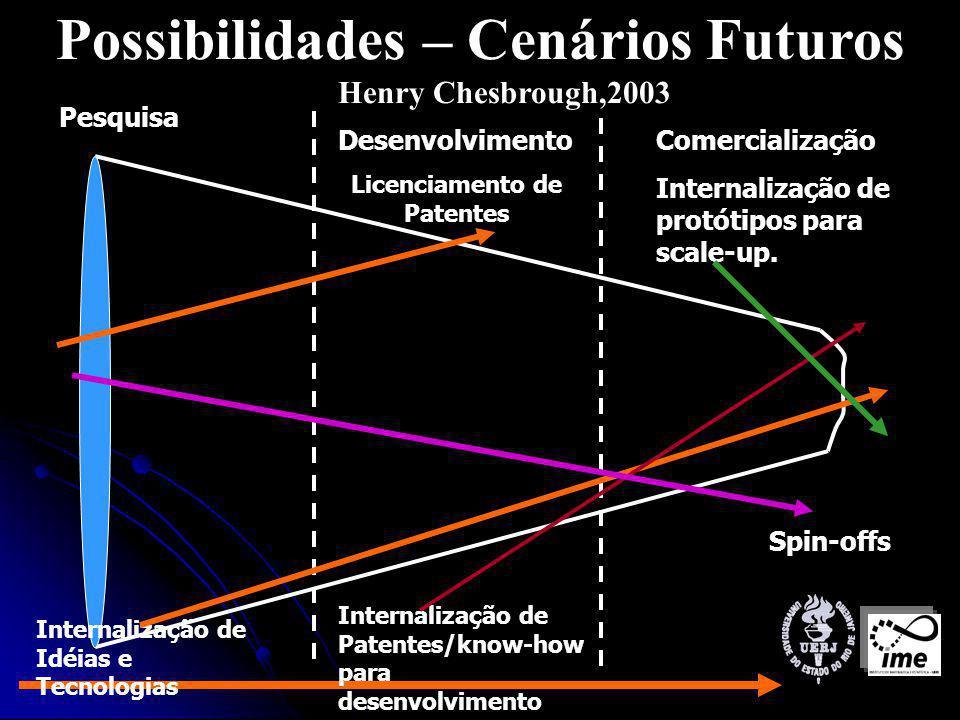 Possibilidades – Cenários Futuros Henry Chesbrough,2003 Pesquisa Desenvolvimento Licenciamento de Patentes Comercialização Internalização de protótipos para scale-up.