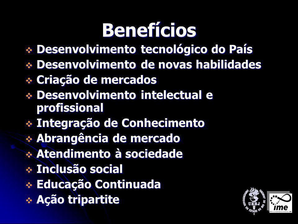 Benefícios Desenvolvimento tecnológico do País Desenvolvimento tecnológico do País Desenvolvimento de novas habilidades Desenvolvimento de novas habilidades Criação de mercados Criação de mercados Desenvolvimento intelectual e profissional Desenvolvimento intelectual e profissional Integração de Conhecimento Integração de Conhecimento Abrangência de mercado Abrangência de mercado Atendimento à sociedade Atendimento à sociedade Inclusão social Inclusão social Educação Continuada Educação Continuada Ação tripartite Ação tripartite