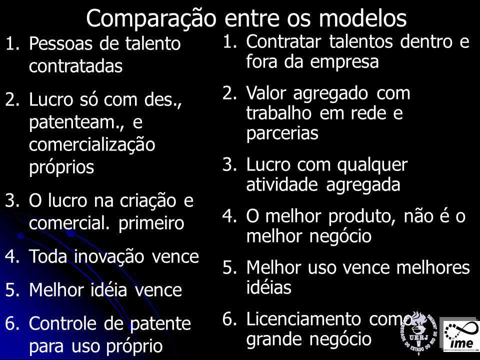 Comparação entre os modelos 1.Pessoas de talento contratadas 2.Lucro só com des., patenteam., e comercialização próprios 3.O lucro na criação e comercial.