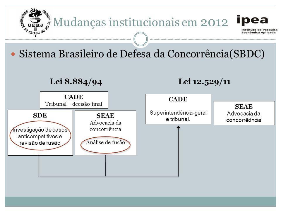 Mudanças institucionais em 2012 Sistema Brasileiro de Defesa da Concorrência(SBDC) Lei 8.884/94 CADE Tribunal – decisão final SDE Investigação de caso