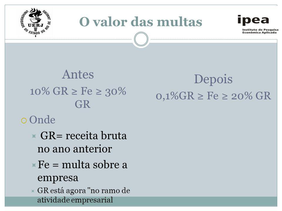 O valor das multas Antes 10% GR Fe 30% GR Onde GR= receita bruta no ano anterior Fe = multa sobre a empresa GR está agora