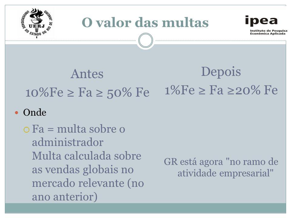 O valor das multas Antes 10%Fe Fa 50% Fe Onde Fa = multa sobre o administrador Multa calculada sobre as vendas globais no mercado relevante (no ano an
