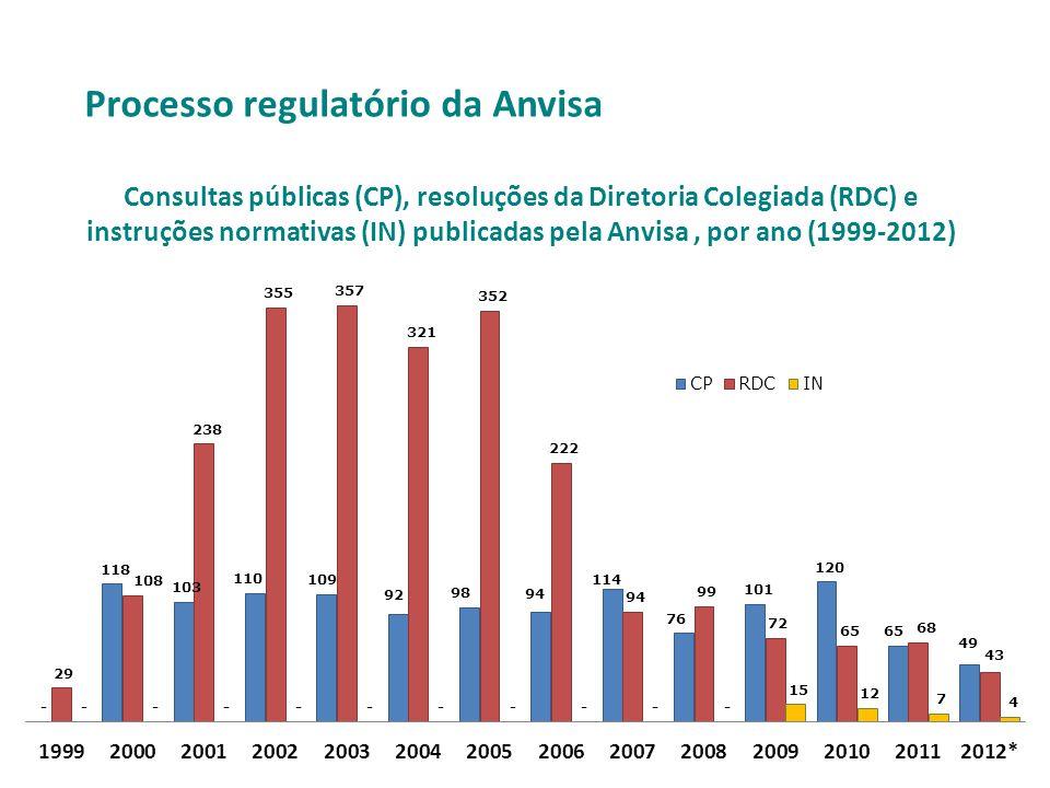Consultas públicas (CP), resoluções da Diretoria Colegiada (RDC) e instruções normativas (IN) publicadas pela Anvisa, por ano (1999-2012) Processo reg