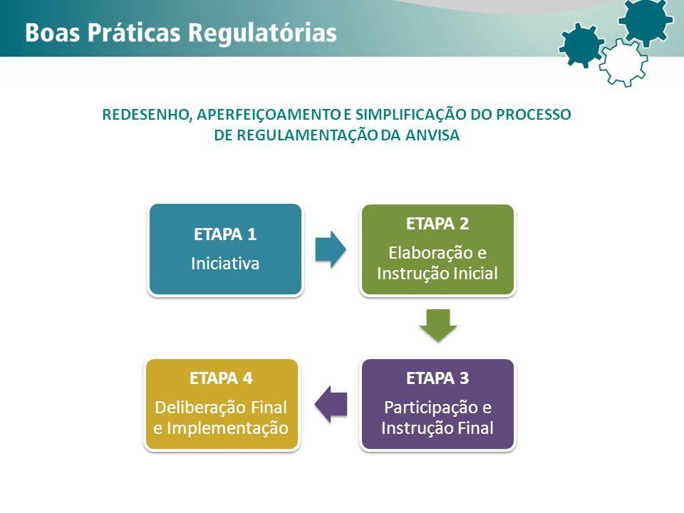 ETAPA 1 Iniciativa ETAPA 2 Elaboração e Instrução Inicial ETAPA 3 Participação e Instrução Final ETAPA 4 Deliberação Final e Implementação REDESENHO,