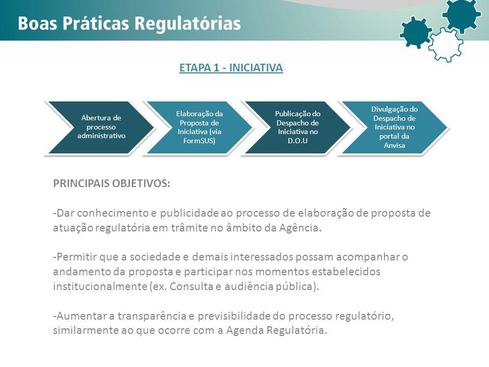 Abertura de processo administrativo Elaboração da Proposta de Iniciativa (via FormSUS) Publicação do Despacho de Iniciativa no D.O.U Divulgação do Des