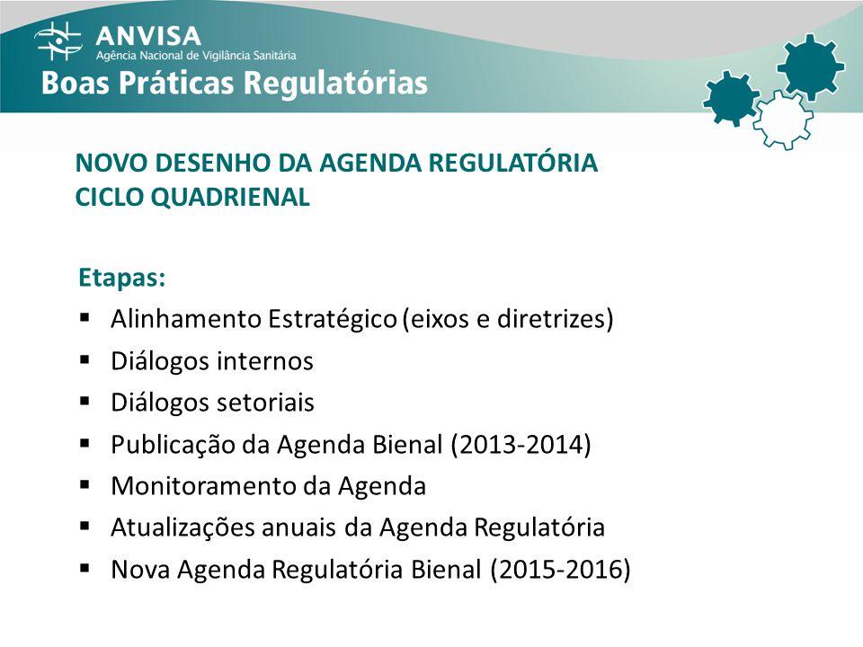 Etapas: Alinhamento Estratégico (eixos e diretrizes) Diálogos internos Diálogos setoriais Publicação da Agenda Bienal (2013-2014) Monitoramento da Age