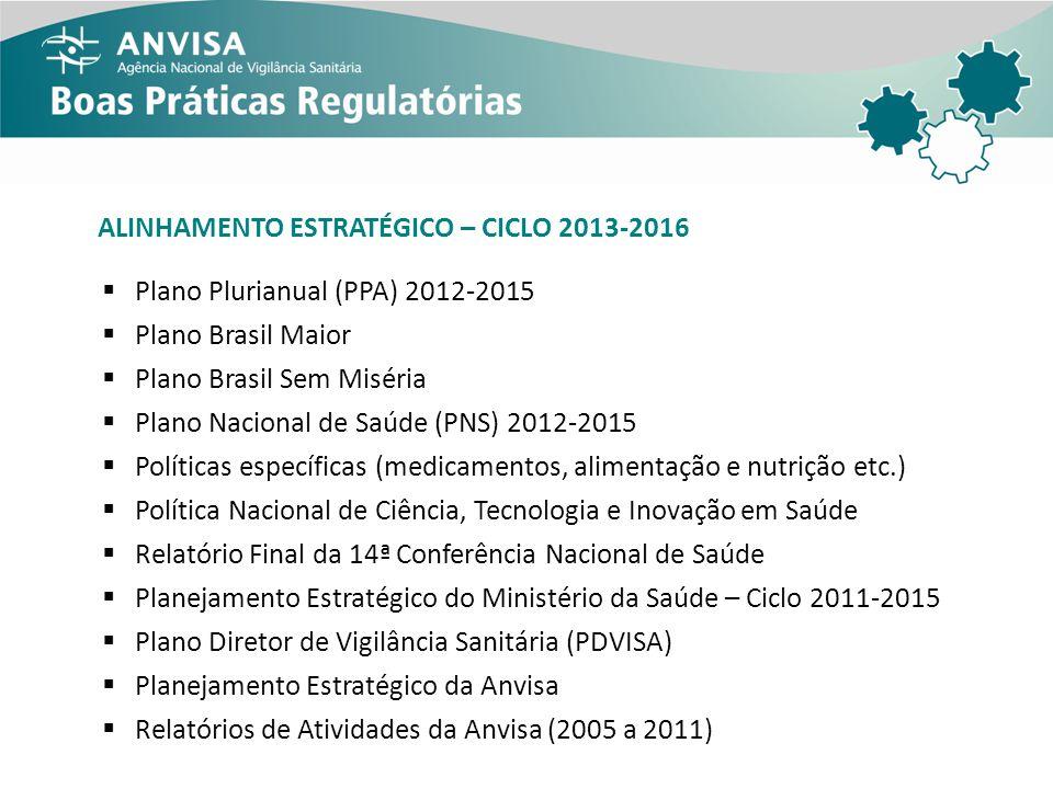 ALINHAMENTO ESTRATÉGICO – CICLO 2013-2016 Plano Plurianual (PPA) 2012-2015 Plano Brasil Maior Plano Brasil Sem Miséria Plano Nacional de Saúde (PNS) 2