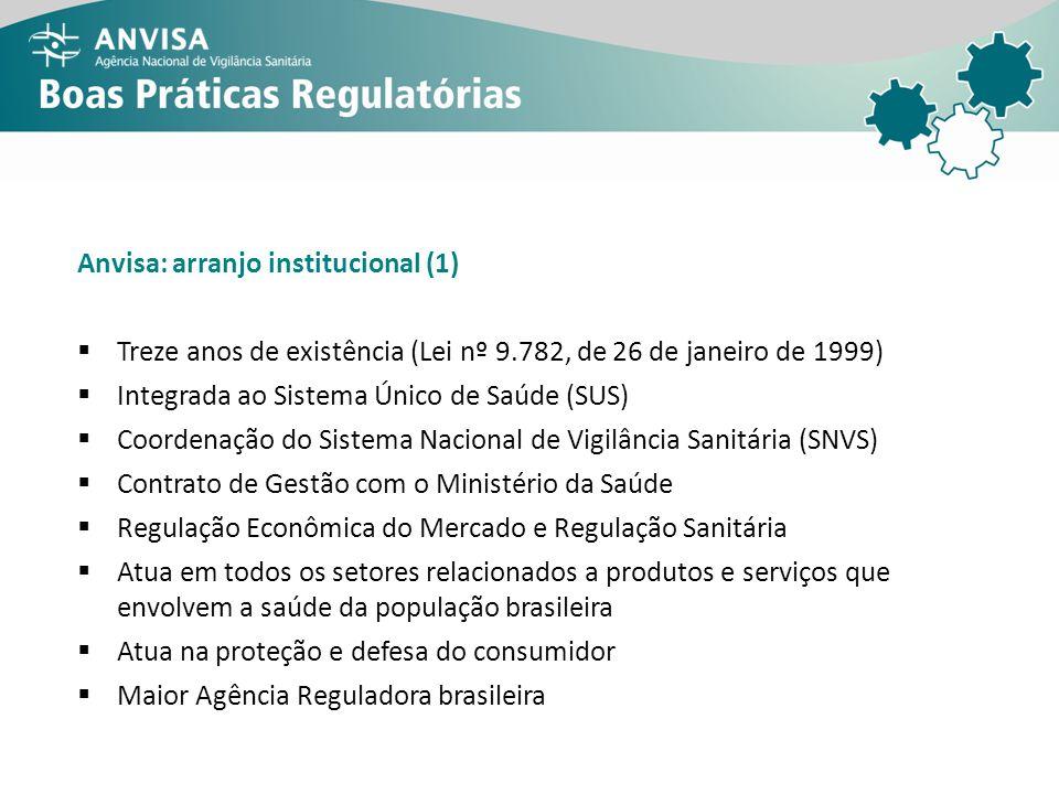 Anvisa: arranjo institucional (1) Treze anos de existência (Lei nº 9.782, de 26 de janeiro de 1999) Integrada ao Sistema Único de Saúde (SUS) Coordena