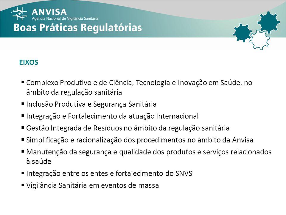 EIXOS Complexo Produtivo e de Ciência, Tecnologia e Inovação em Saúde, no âmbito da regulação sanitária Inclusão Produtiva e Segurança Sanitária Integ
