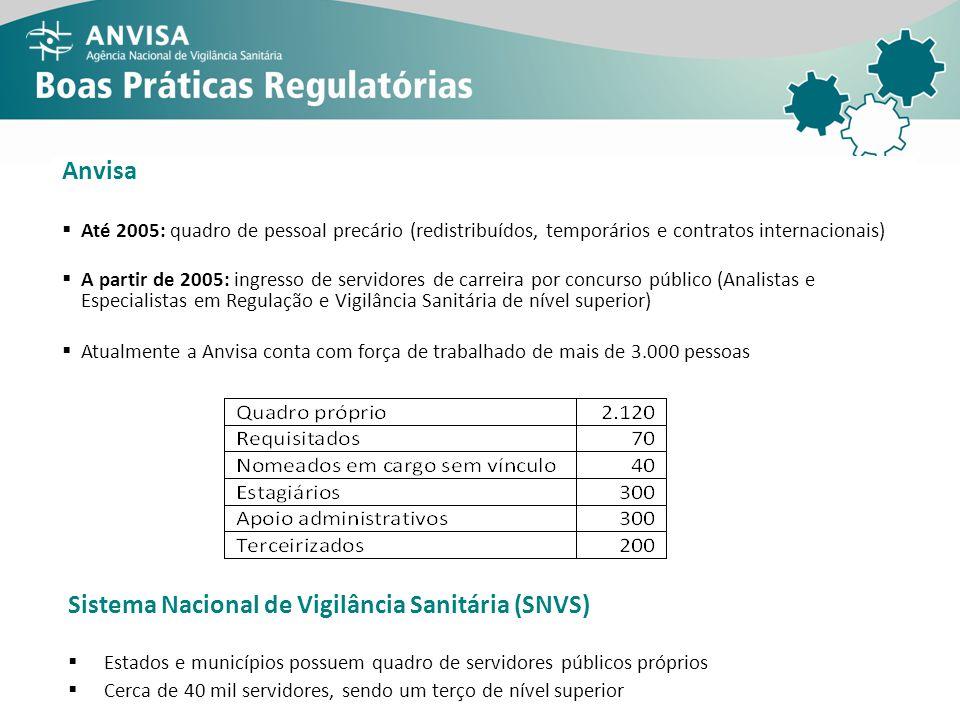 Anvisa Até 2005: quadro de pessoal precário (redistribuídos, temporários e contratos internacionais) A partir de 2005: ingresso de servidores de carre