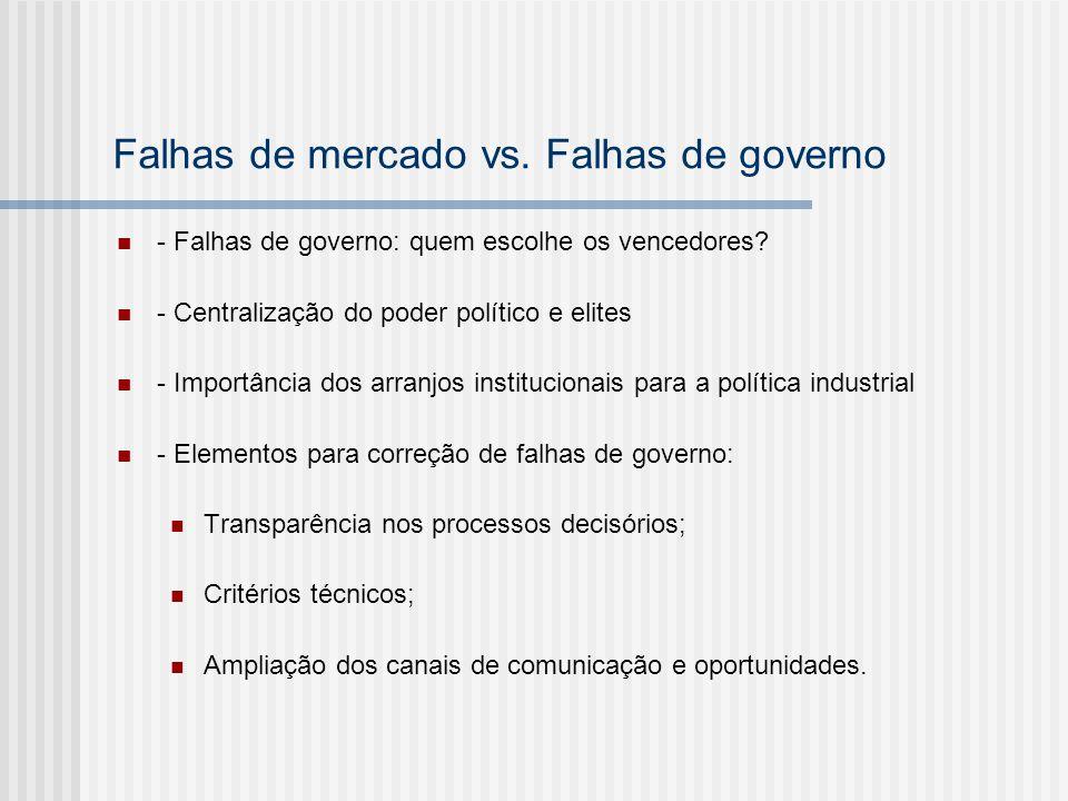 Falhas de mercado vs. Falhas de governo - Falhas de governo: quem escolhe os vencedores? - Centralização do poder político e elites - Importância dos