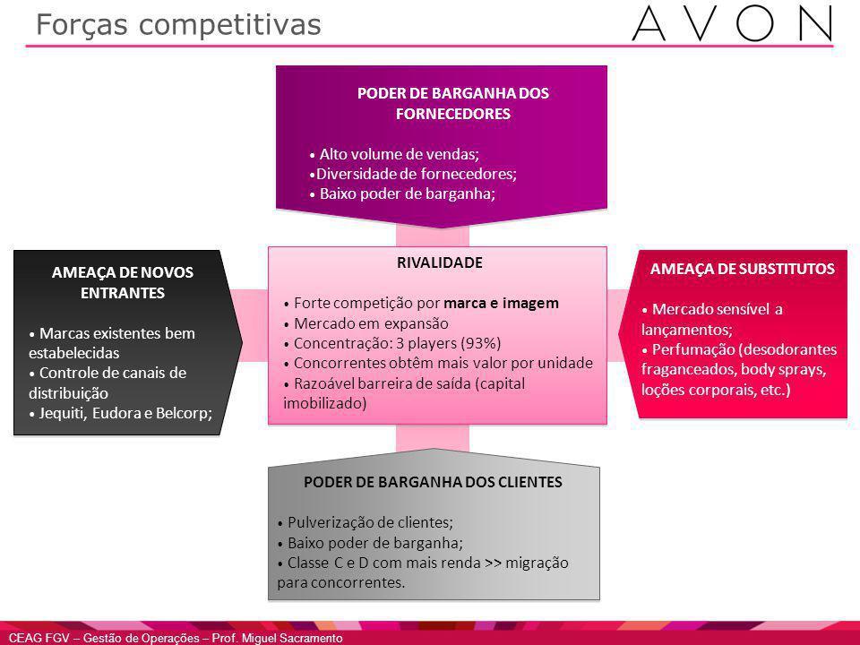 CEAG FGV – Gestão de Operações – Prof. Miguel Sacramento Forças competitivas RIVALIDADE Forte competição por marca e imagem Mercado em expansão Concen