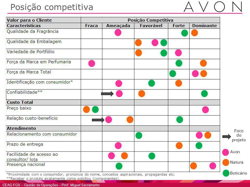 CEAG FGV – Gestão de Operações – Prof. Miguel Sacramento Posição competitiva Avon Natura Boticário Foco do projeto *Proximidade com o consumidor, pron