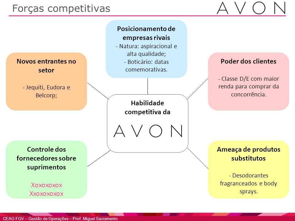 CEAG FGV – Gestão de Operações – Prof. Miguel Sacramento Habilidade competitiva da Forças competitivas Posicionamento de empresas rivais - Natura: asp
