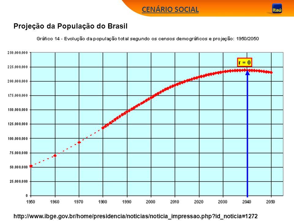 CENÁRIO SOCIAL Projeção da População do Brasil http://www.ibge.gov.br/home/presidencia/noticias/noticia_impressao.php?id_noticia=1272