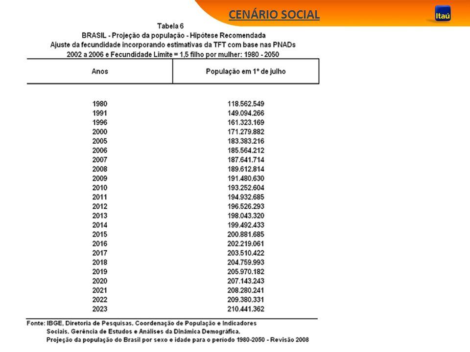 CENÁRIO SOCIAL