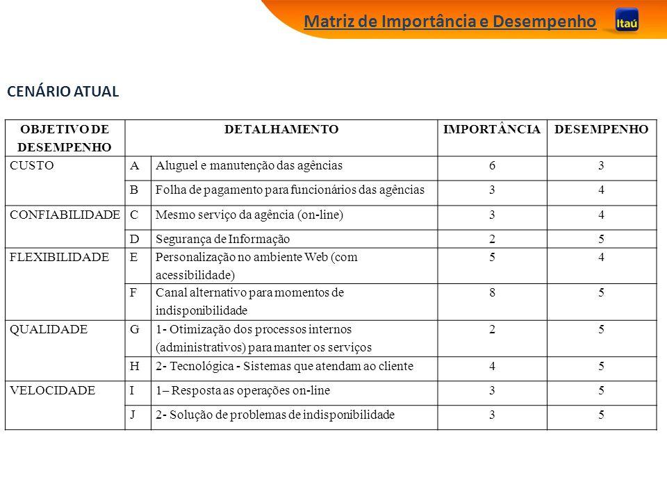 Matriz de Importância e Desempenho OBJETIVO DE DESEMPENHO DETALHAMENTOIMPORTÂNCIADESEMPENHO CUSTOAAluguel e manutenção das agências63 BFolha de pagame