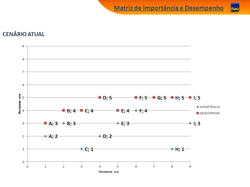 Matriz de Importância e Desempenho CENÁRIO ATUAL