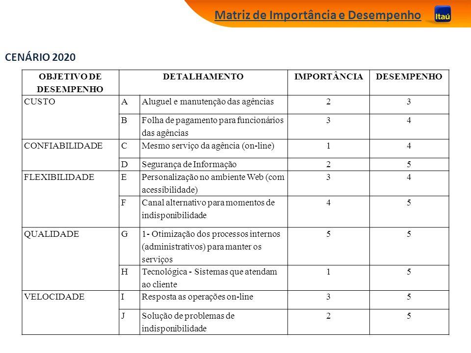 Matriz de Importância e Desempenho OBJETIVO DE DESEMPENHO DETALHAMENTOIMPORTÂNCIADESEMPENHO CUSTOAAluguel e manutenção das agências23 B Folha de pagam