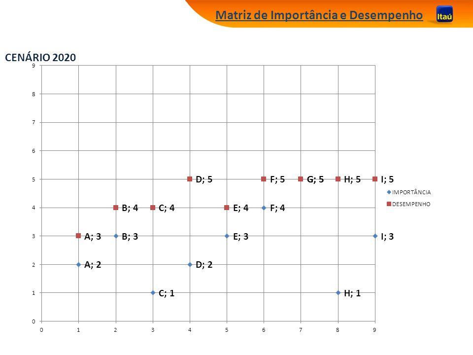 Matriz de Importância e Desempenho CENÁRIO 2020