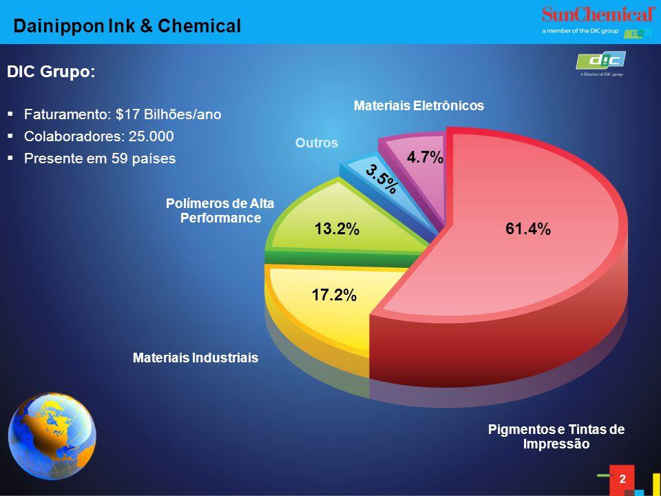 22 61.4% 17.2% 13.2% 4.7% 3.5% Materiais Industriais Polímeros de Alta Performance Outros Materiais Eletrônicos Pigmentos e Tintas de Impressão DIC Grupo: Faturamento: $17 Bilhões/ano Colaboradores: 25.000 Presente em 59 países Dainippon Ink & Chemical