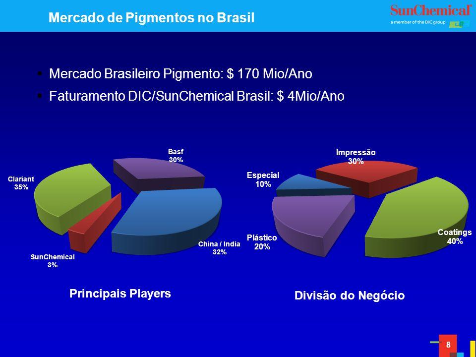 8 Mercado de Pigmentos no Brasil Mercado Brasileiro Pigmento: $ 170 Mio/Ano Faturamento DIC/SunChemical Brasil: $ 4Mio/Ano Principais Players Divisão do Negócio
